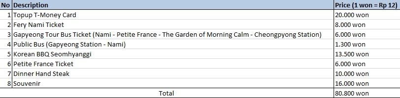 Total Pengeluaran Hari 4