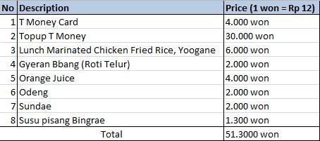 Total pengeluaran hari 1